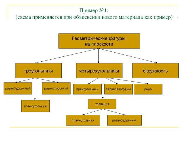 Пример №1: (схема применяется при объяснении нового материала как пример) Гео...