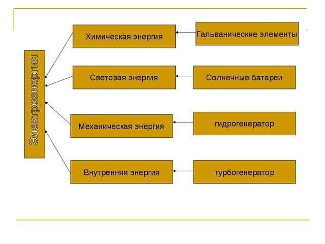 Химическая энергия Световая энергия Механическая энергия Внутренняя энергия Г...