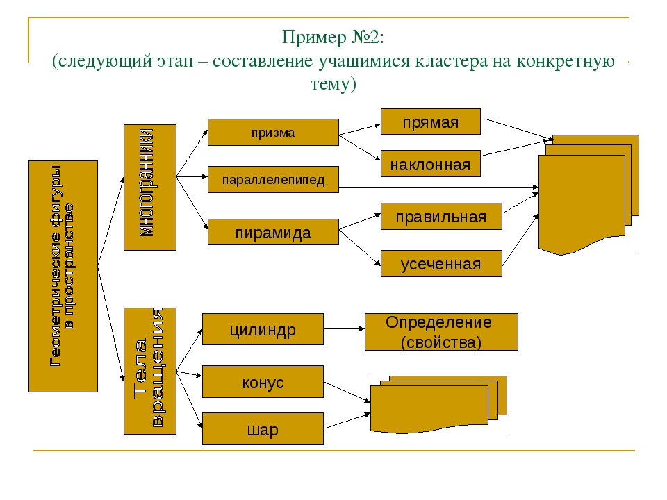 Пример №2: (следующий этап – составление учащимися кластера на конкретную тем...