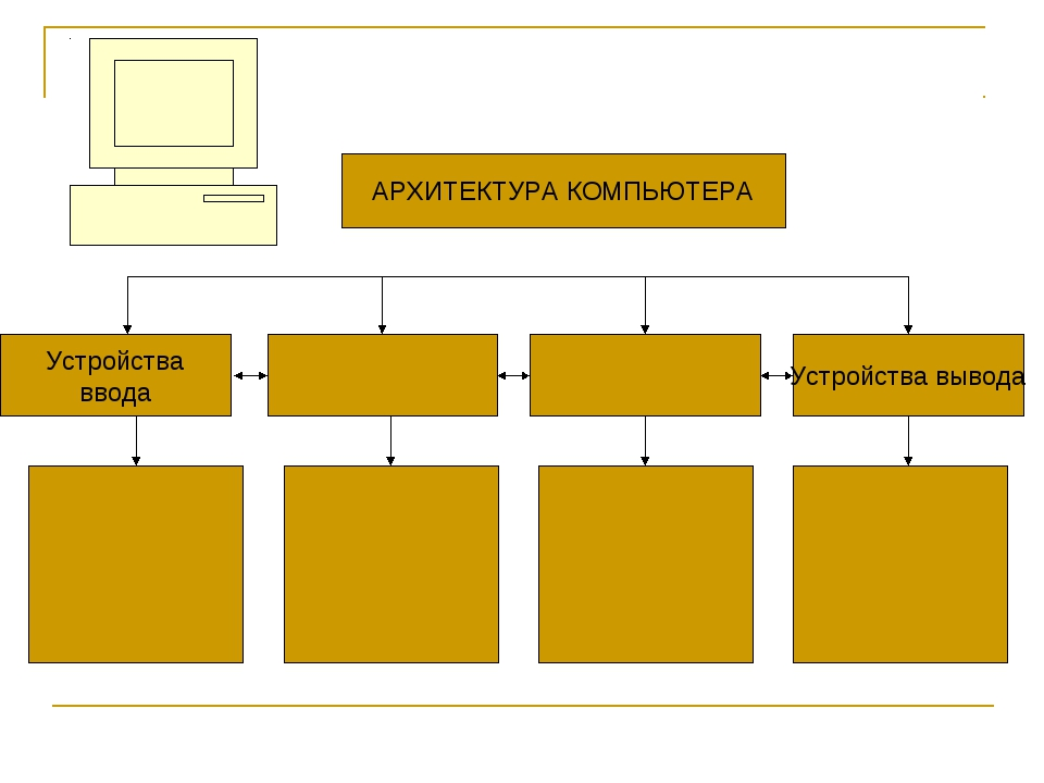 АРХИТЕКТУРА КОМПЬЮТЕРА Устройства ввода Устройства вывода