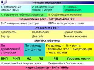 Функции государства 1. Установление «правил игры»2. Общественные товары и у