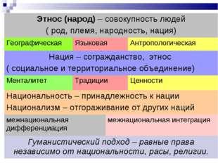 Этнос (народ) – совокупность людей ( род, племя, народность, нация) Географи