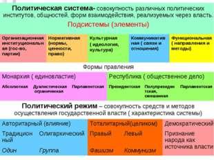 Политическая система- совокупность различных политических институтов, общност