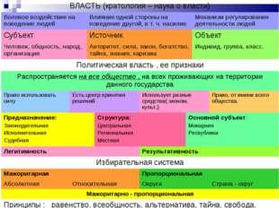 ВЛАСТЬ (кратология – наука о власти) Волевое воздействие на поведение людей