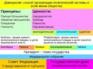 Демократия- способ организации политической системы и всей жизни общества Пр