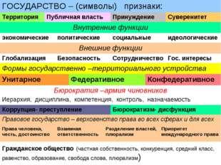 ГОСУДАРСТВО – (символы) признаки: ТерриторияПубличная властьПринуждениеСу