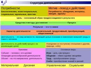 Структура деятельности Потребности: Биологические, экзистенциальные, социаль