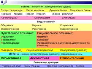 БЫТИЕ - онтология ( принципы всего сущего) Процессов природыБытие человека