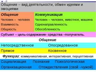 Общение – вид деятельности, обмен идеями и эмоциями ОбщениеКоммуникация  Ч
