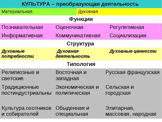 КУЛЬТУРА – преобразующая деятельность  МатериальнаяДуховная  Функции Позн...