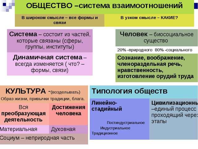 Система – состоит из частей, которые связаны (сферы, группы, институты) Динам...