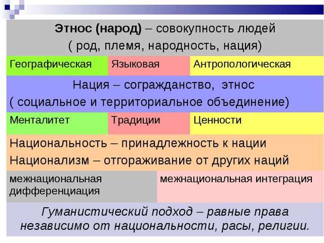 Этнос (народ) – совокупность людей ( род, племя, народность, нация) Географи...