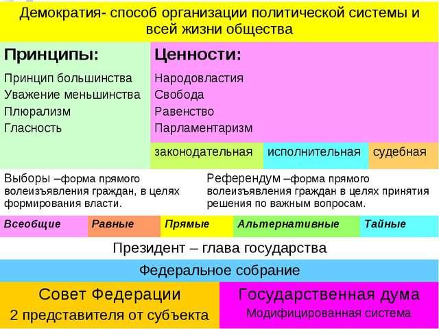 Демократия- способ организации политической системы и всей жизни общества Пр...