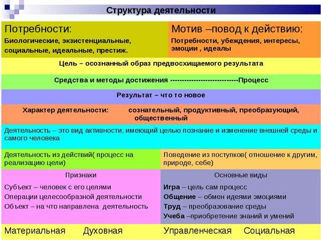 Структура деятельности Потребности: Биологические, экзистенциальные, социаль...