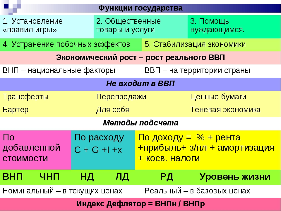Функции государства 1. Установление «правил игры»2. Общественные товары и у...