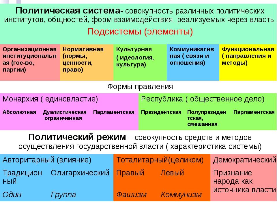 Политическая система- совокупность различных политических институтов, общност...