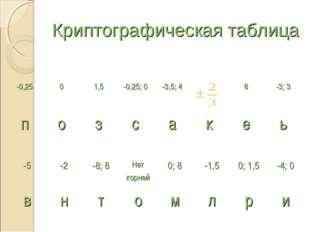 Криптографическая таблица -0,2501,5-0,25; 0 -3,5; 4  8-3; 3 позса