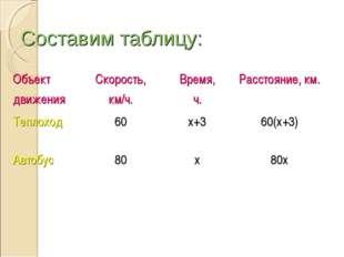 Составим таблицу: Объект движенияСкорость, км/ч.Время, ч.Расстояние, км. Т