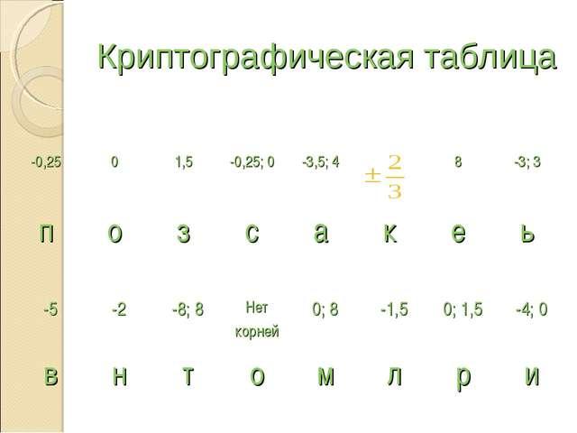 Криптографическая таблица -0,2501,5-0,25; 0 -3,5; 4  8-3; 3 позса...