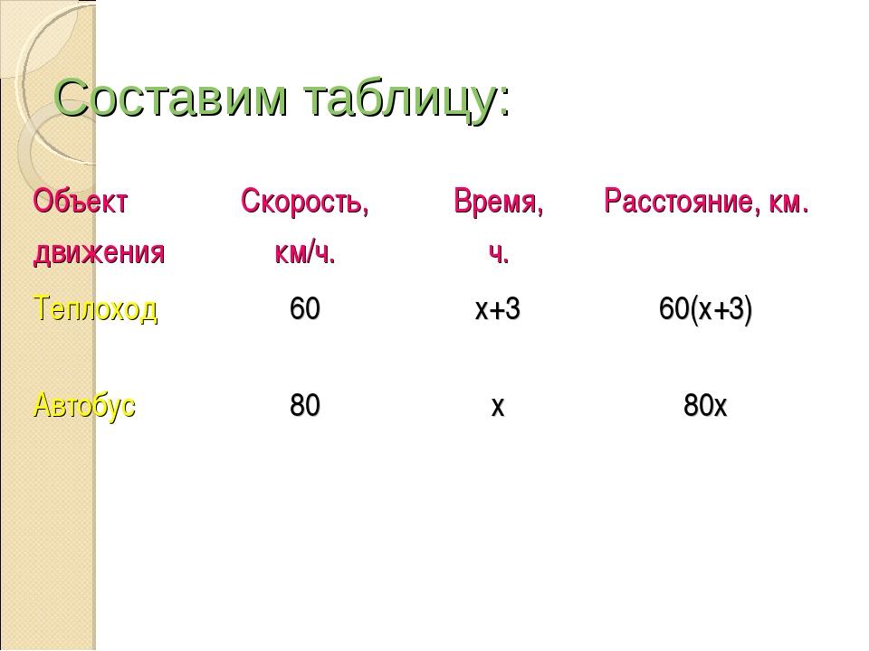 Составим таблицу: Объект движенияСкорость, км/ч.Время, ч.Расстояние, км. Т...