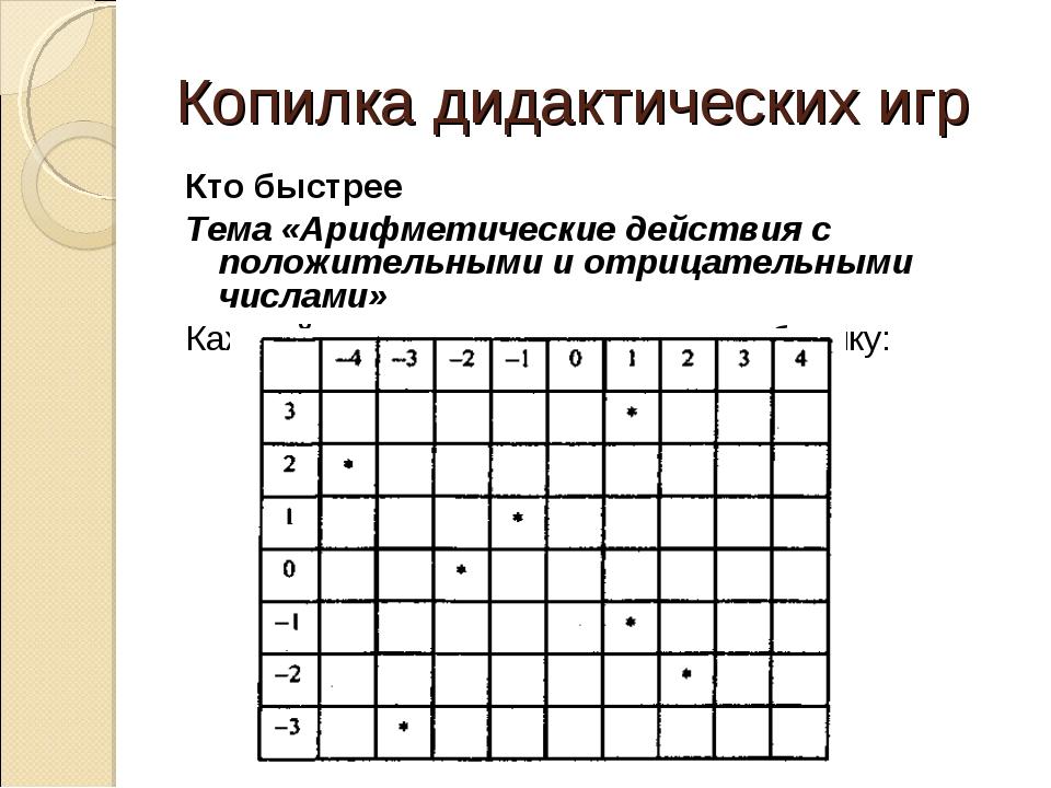 Копилка дидактических игр Кто быстрее Тема «Арифметические действия с положит...