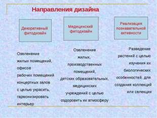 Направления дизайна Декоративный фитодизайн Озеленение жилых помещений, офисо