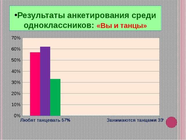 Результаты анкетирования среди одноклассников: «Вы и танцы»