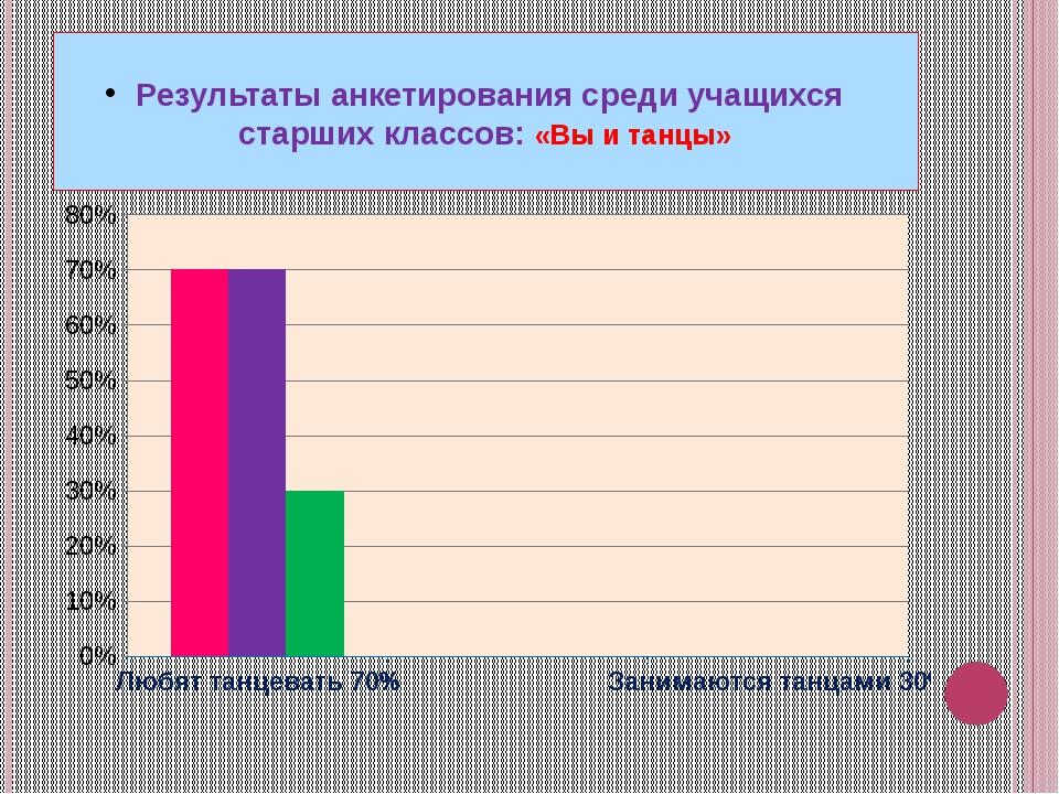 Результаты анкетирования среди учащихся старших классов: «Вы и танцы»
