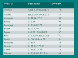 ФРУКТЫВИТАМИНЫКАЛОРИИ Абрикос А,В(1,-5,6,9,12,15),Е, С 48 АнанасВ(1,2,3,