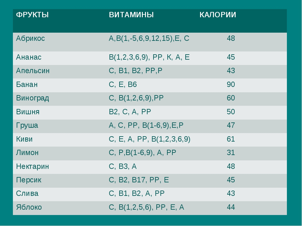 ФРУКТЫВИТАМИНЫКАЛОРИИ Абрикос А,В(1,-5,6,9,12,15),Е, С 48 АнанасВ(1,2,3,...