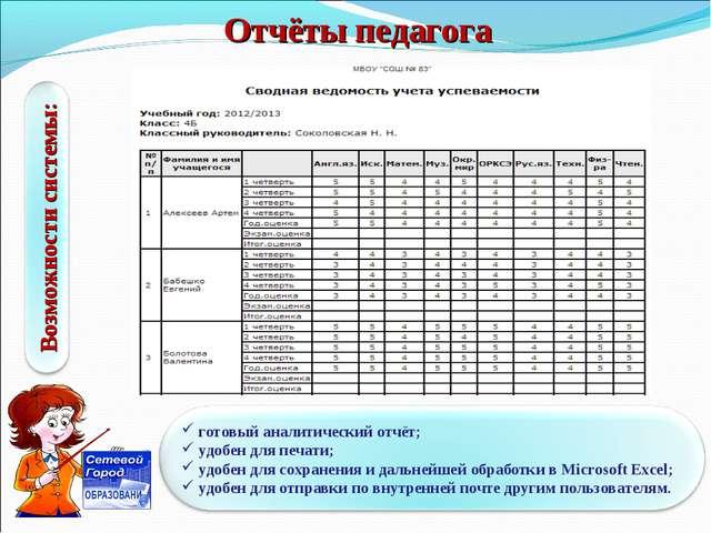 Отчёты педагога