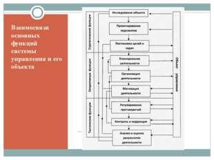 Взаимосвязи основных функций системы управления и его объекта Исседоваие объе