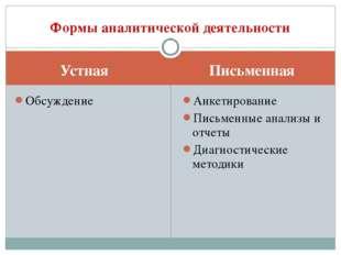 Устная Письменная Обсуждение Анкетирование Письменные анализы и отчеты Диагно