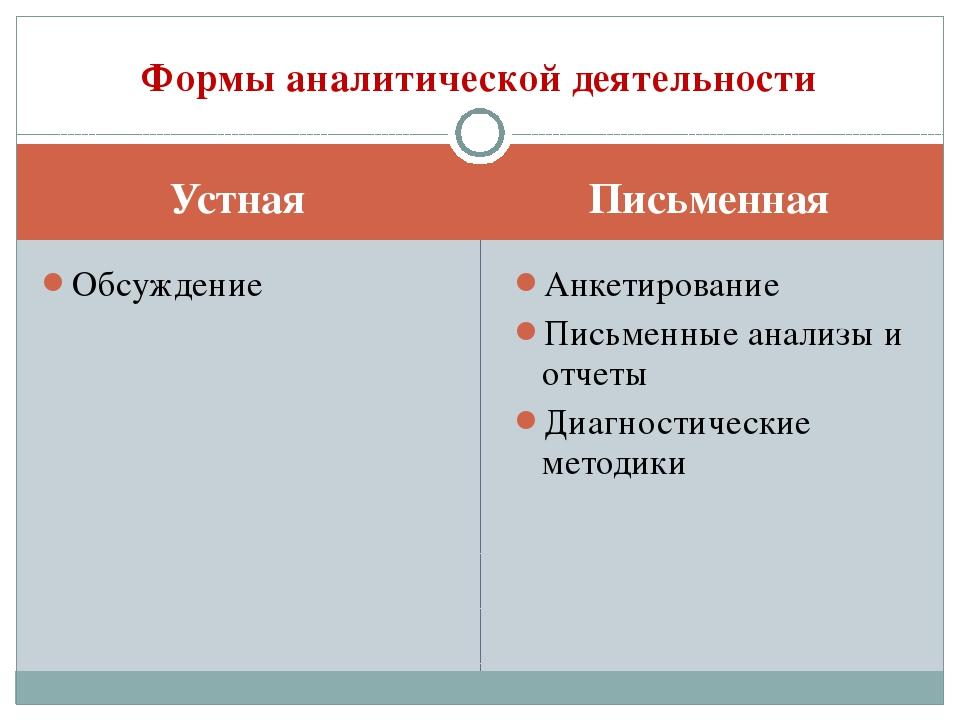 Устная Письменная Обсуждение Анкетирование Письменные анализы и отчеты Диагно...
