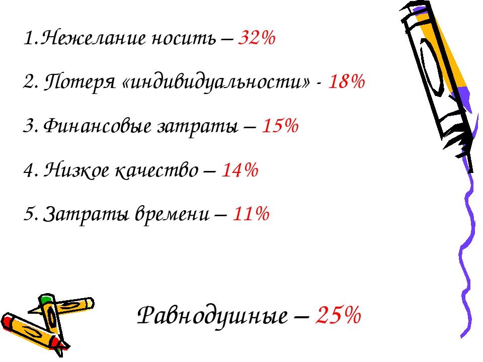 Нежелание носить – 32% 2. Потеря «индивидуальности» - 18% 3. Финансовые затра...
