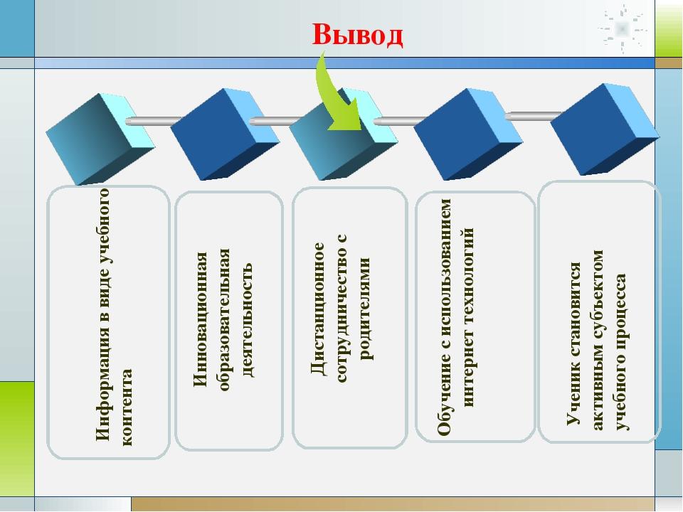 Информация в виде учебного контента Инновационная образовательная деятельнос...