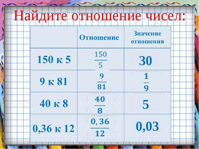 Найдите отношение чисел: 30 5 0,03