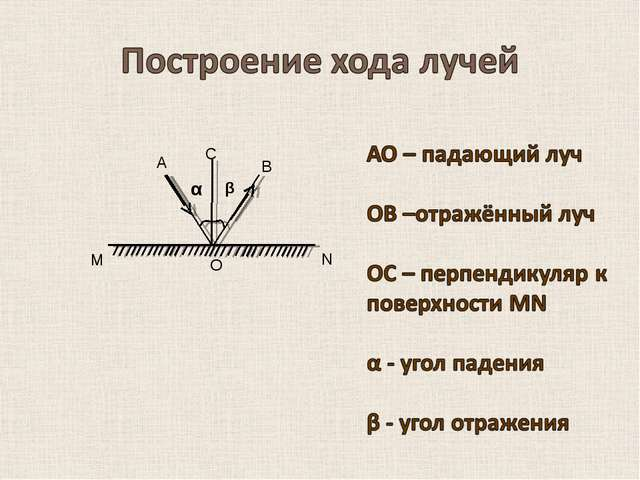 α β А О В С M N