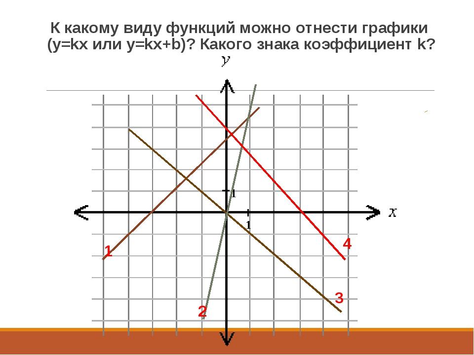 К какому виду функций можно отнести графики (y=kx или y=kx+b)? Какого знака к...