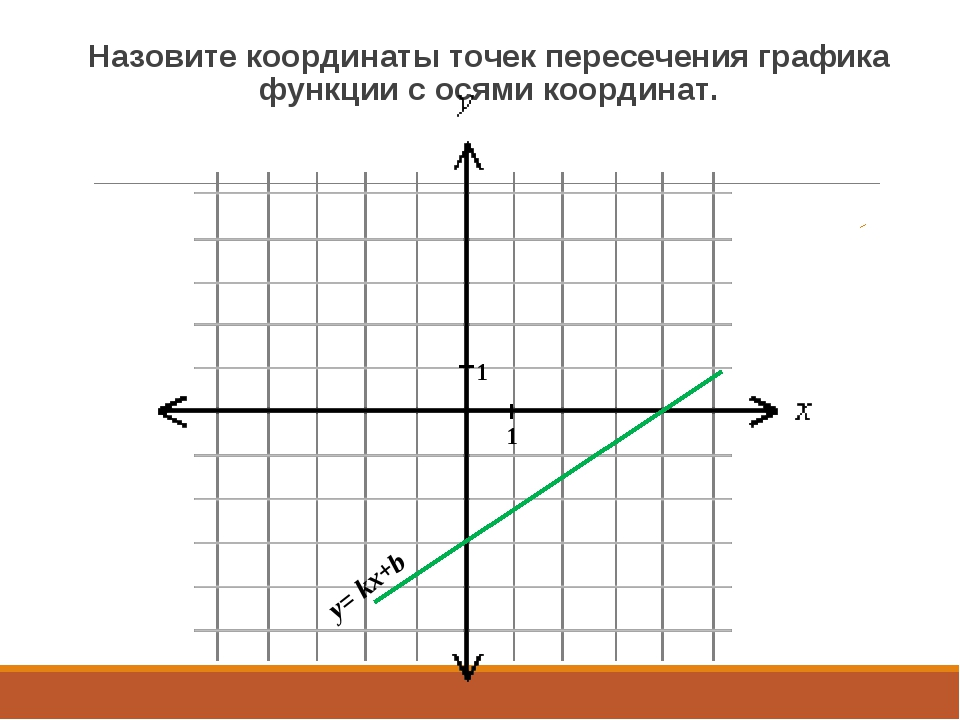 Назовите координаты точек пересечения графика функции с осями координат. y= k...