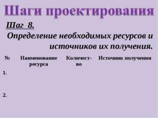 Шаг 8. Определение необходимых ресурсов и источников их получения. №Наименов