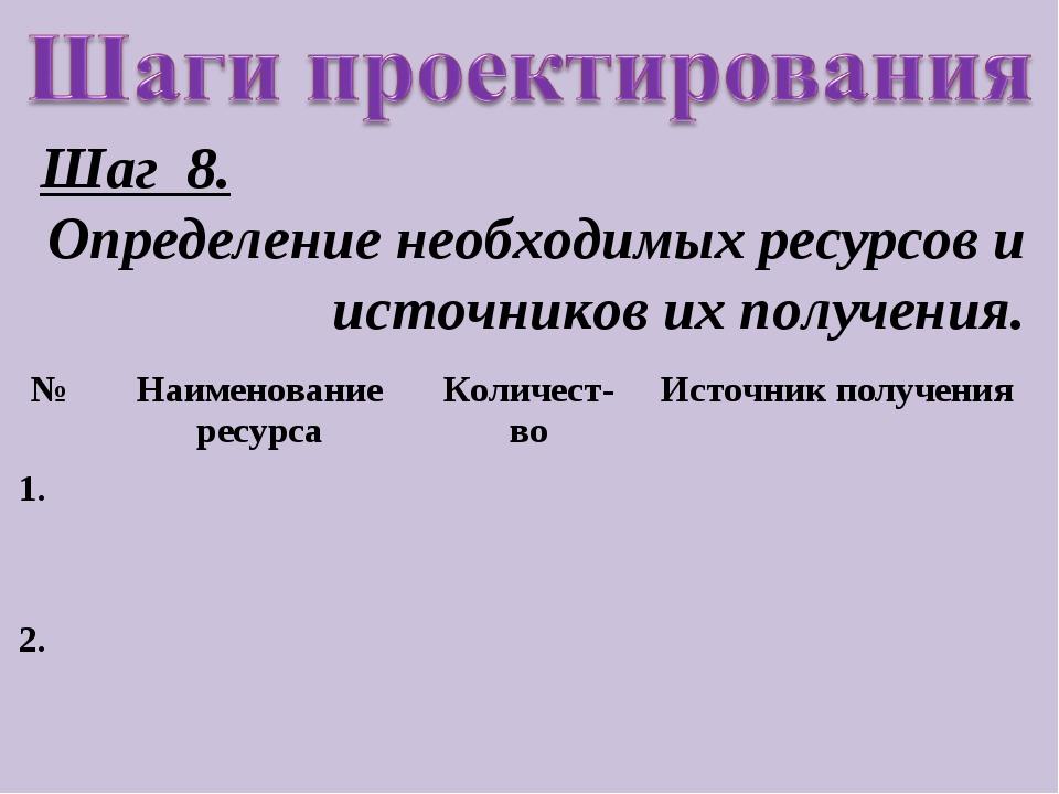 Шаг 8. Определение необходимых ресурсов и источников их получения. №Наименов...