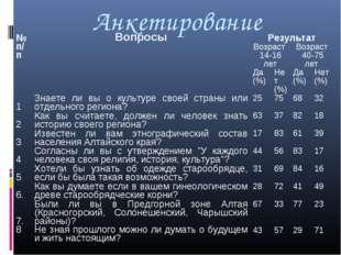 Анкетирование № п/пВопросыРезультат Возраст 14-16 летВозраст 40-75 лет Д