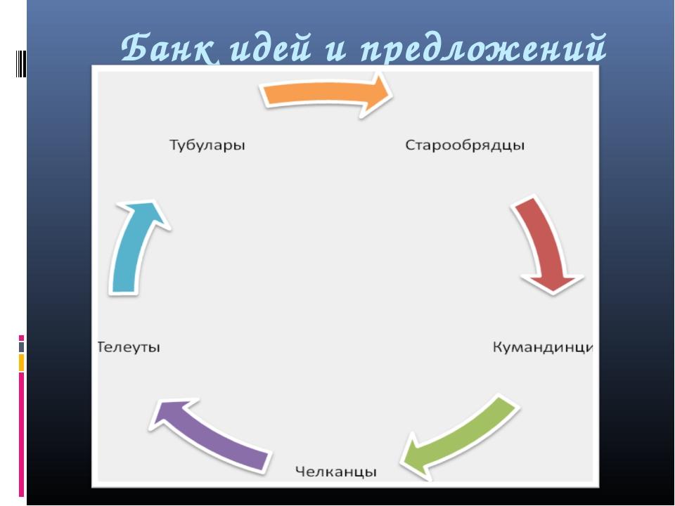Банк идей и предложений