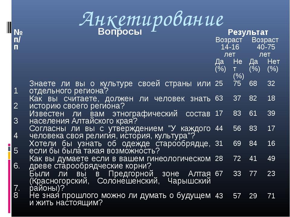 Анкетирование № п/пВопросыРезультат Возраст 14-16 летВозраст 40-75 лет Д...