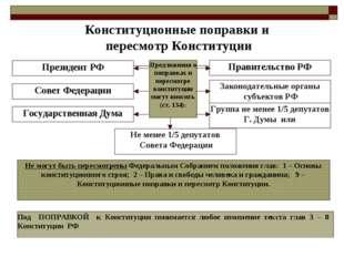 Предложения о поправках и пересмотре конституции могут вносить (ст. 134): Пре