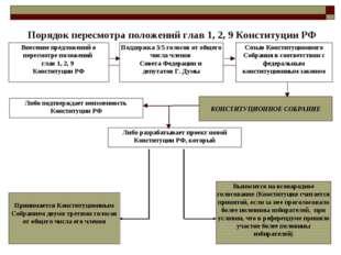 Порядок пересмотра положений глав 1, 2, 9 Конституции РФ Внесение предложени