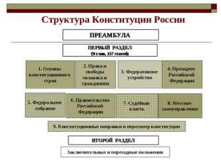 Структура Конституции России ПРЕАМБУЛА ПЕРВЫЙ РАЗДЕЛ (9 глав, 137 статей) 1.