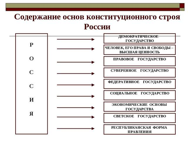 Содержание основ конституционного строя России