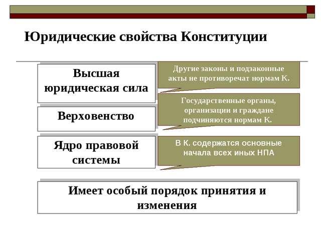 Юридические свойства Конституции Высшая юридическая сила Верховенство Ядро пр...